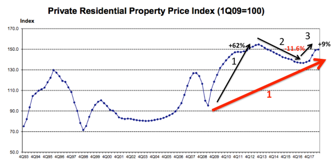 image 1 - private residential property index